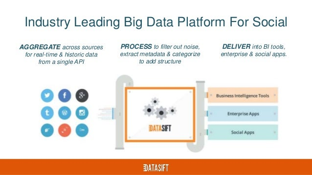Industry Leading Big Data Platform For Social AGGREGATE across sources for real-time & historic data from a single API PRO...