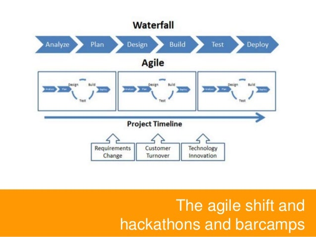 The agile shift and hackathons and barcamps