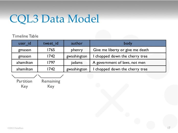 CQL3 Data Model    Timeline Table         user_id     tweet_id      author                       body         gmason      ...