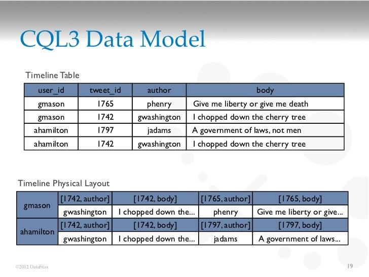 CQL3 Data Model    Timeline Table         user_id         tweet_id        author                            body         g...
