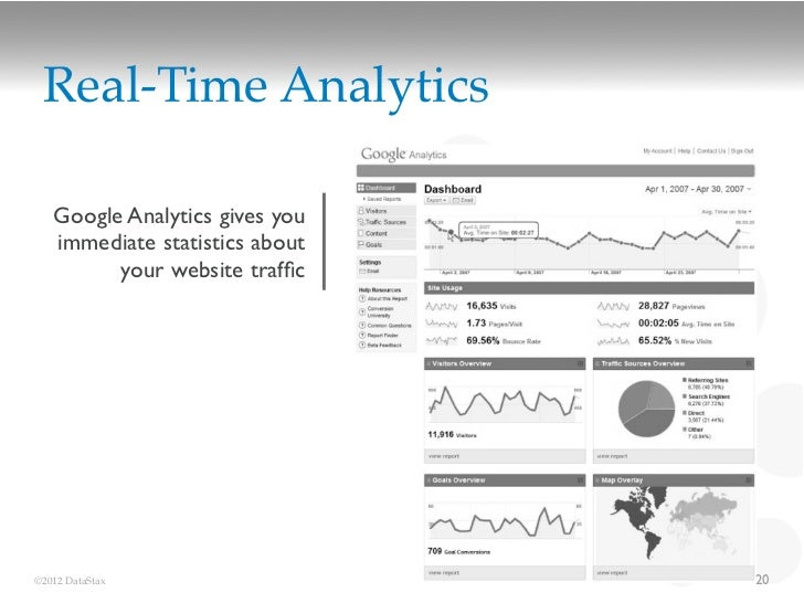 Real-Time Analytics   Google Analytics gives you   immediate statistics about         your website traffic©2012 DataStax   ...