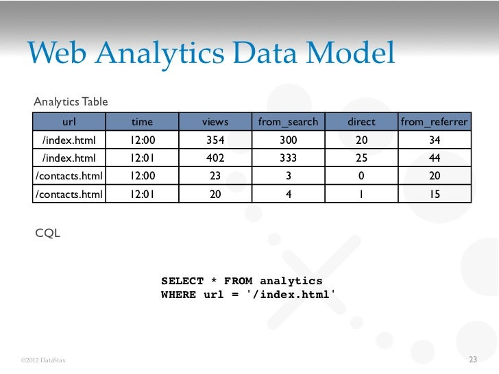 Web Analytics Data Model   Analytics Table             url     time         views   from_search    direct   from_referrer ...