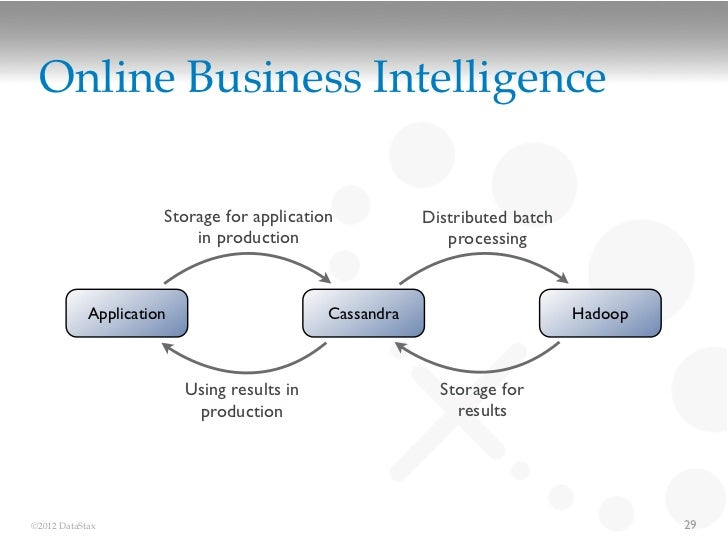 Online Business Intelligence                      Storage for application            Distributed batch                    ...