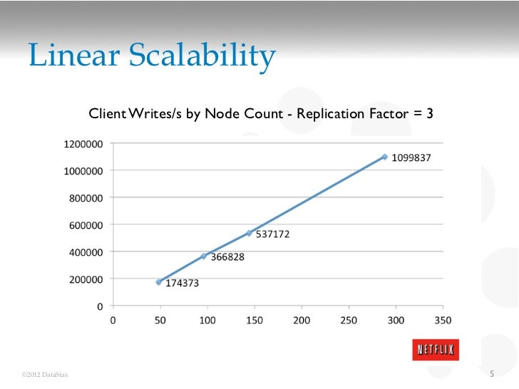 Linear Scalability                 Client Writes/s by Node Count - Replication Factor = 3©2012 DataStax                   ...