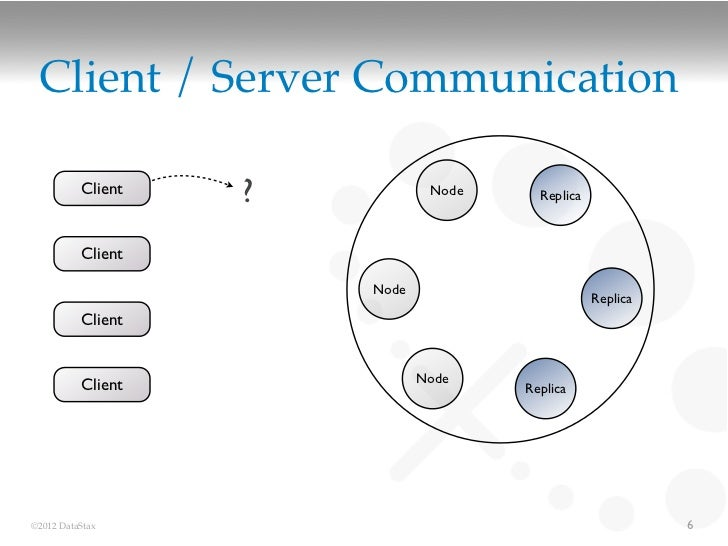 Client / Server Communication          Client   ?           Node     Replica          Client                       Node   ...
