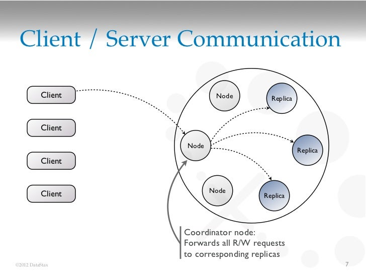 Client / Server Communication          Client           Node         Replica          Client                   Node       ...