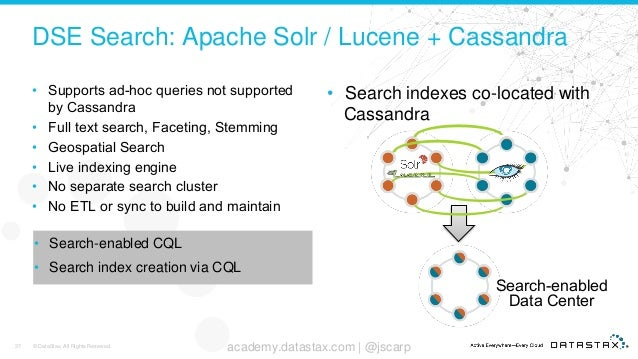 Top 10 Best Practices for Apache Cassandra and DataStax
