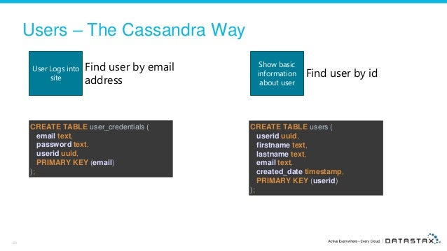 5 Steps to an Awesome Apache Cassandra™ Data Model