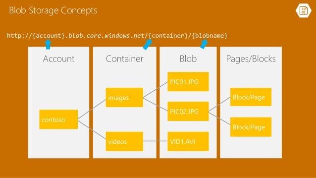 ... 8. Blob Storage Concepts ...