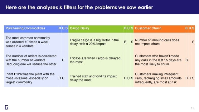 Here are the analyses & filters for the problems we saw earlier 11 Purchasing Commodities B U S Cargo Delay B U S Customer...