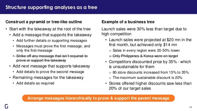 Structure supporting analyses as a tree 15 Example of a business tree Launch sales were 30% less than target due to high c...