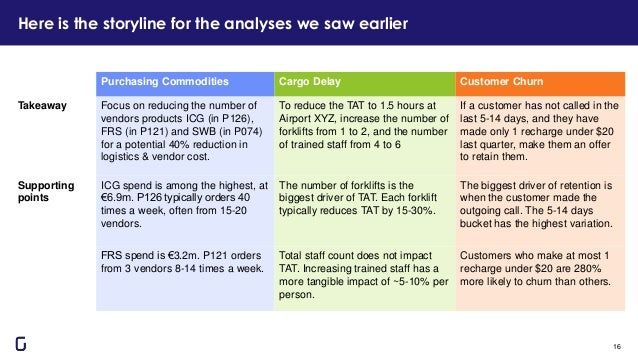 Here is the storyline for the analyses we saw earlier 16 Purchasing Commodities Cargo Delay Customer Churn Takeaway Focus ...