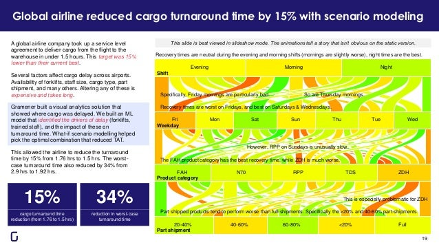 Global airline reduced cargo turnaround time by 15% with scenario modeling A global airline company took up a service leve...