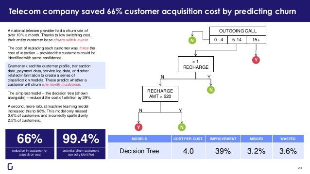 Telecom company saved 66% customer acquisition cost by predicting churn A national telecom provider had a churn rate of ov...