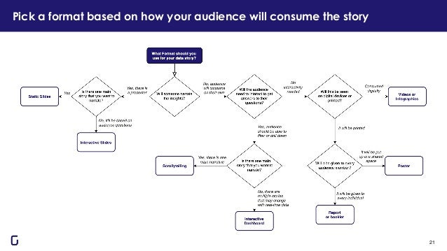 Pick a format based on how your audience will consume the story 21