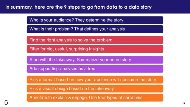In summary, here are the 9 steps to go from data to a data story 24 Who is your audience? They determine the story What is...