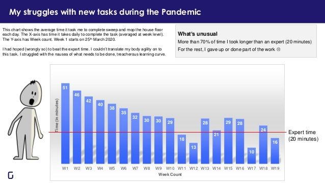 My struggles with new tasks during the Pandemic 51 46 42 40 38 35 32 30 30 29 18 13 28 21 29 28 10 24 16 W1 W2 W3 W4 W5 W6...