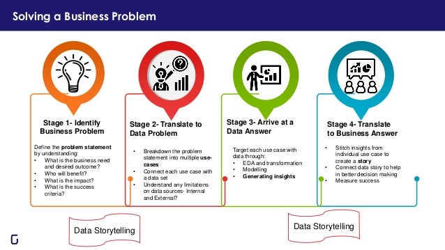 Solving a Business Problem Stage 1- Identify Business Problem Define the problem statement by understanding: • What is the...