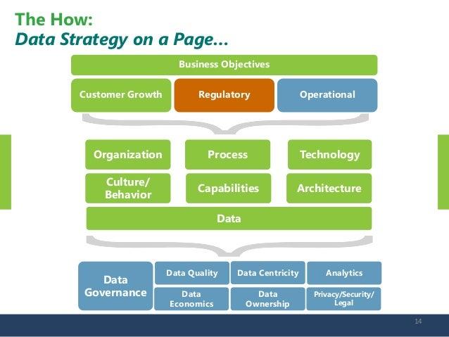 Data strategy in a Big Data world