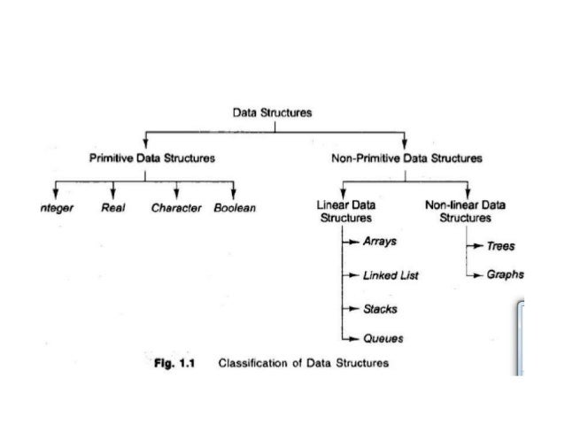 Data Structure And Algorithm All In One