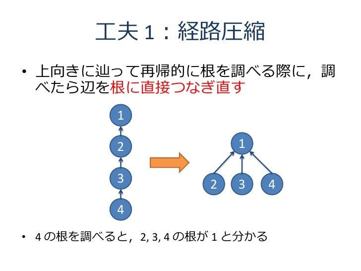 工夫 1:経路圧縮 • 上向きに辿って再帰的に根を調べる際に,調   べたら辺を根に直接つなぎ直す            1             2              1             3          2   3  ...