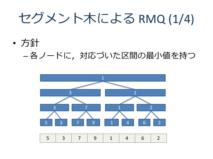 セグメント木による RMQ (1/4) • 方針  – 各ノードに,対応づいた区間の最小値を持つ                                     1                     3              ...
