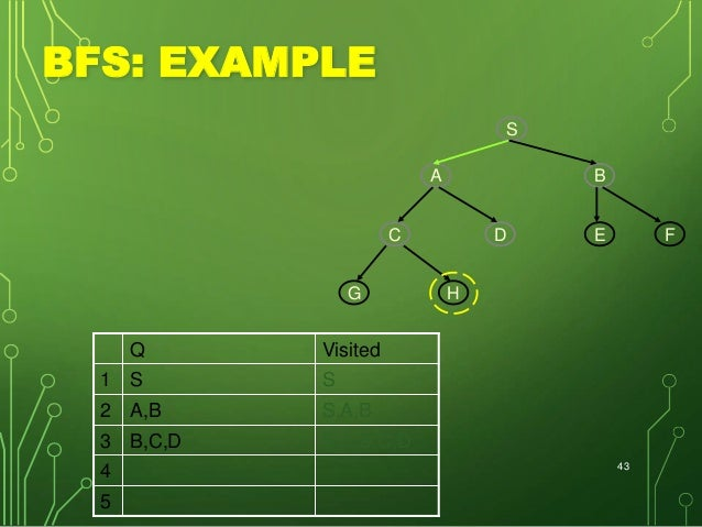 graphs data structures Data structures are used whenever we have to structure data the only question is to use the most efficient data structure at your disposal and graphs and tree are used a lot they are also used in network design.