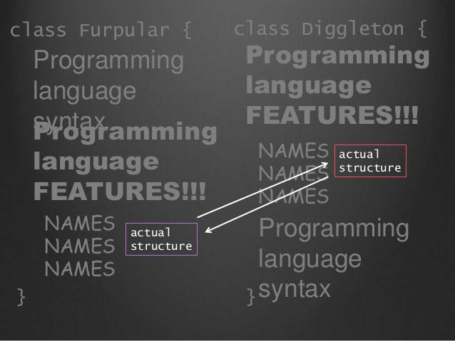 Programming language syntaxProgramming language FEATURES!!! NAMES NAMES NAMES actual structure Programming language syntax...