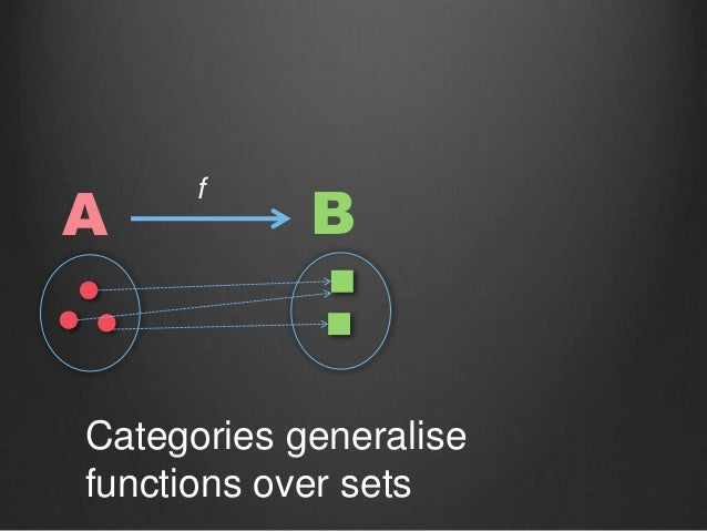 Categories generalise functions over sets A B f