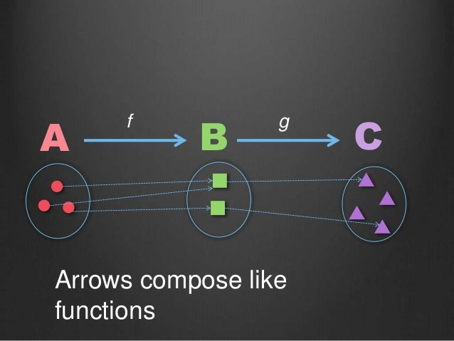 Arrows compose like functions A B C f g
