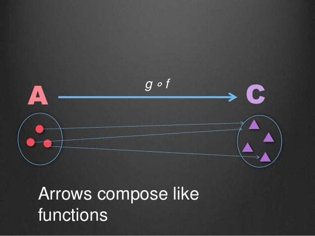 Arrows compose like functions A C g ∘ f
