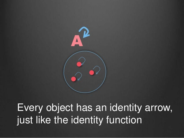 A Every object has an identity arrow, just like the identity function