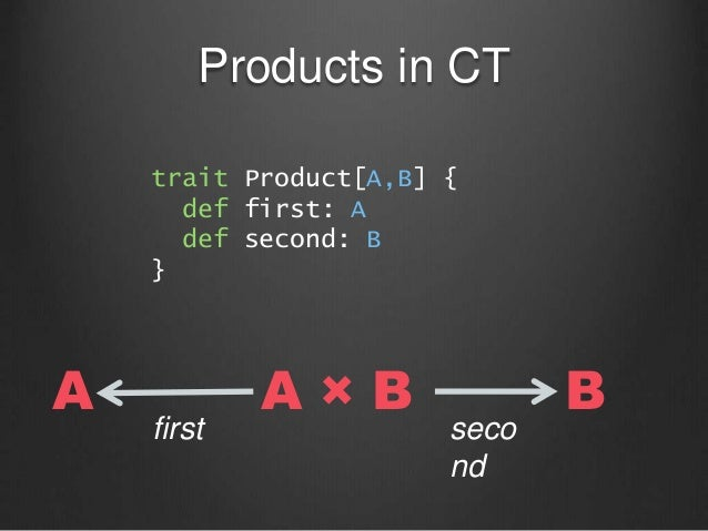 Products in CT A × BA B first seco nd trait Product[A,B] { def first: A def second: B }