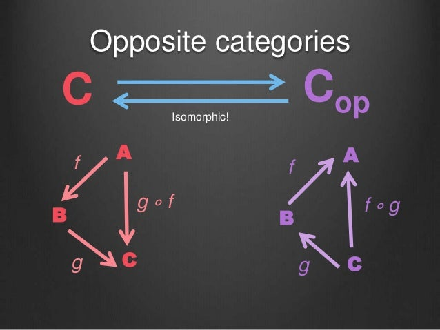 Opposite categories C Cop A B C g ∘ f f g A B C f ∘ g f g Isomorphic!
