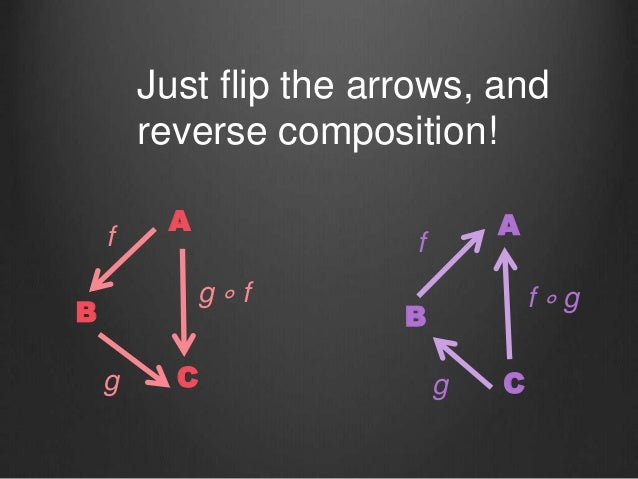 A B C g ∘ f f g A B C f ∘ g f g Just flip the arrows, and reverse composition!