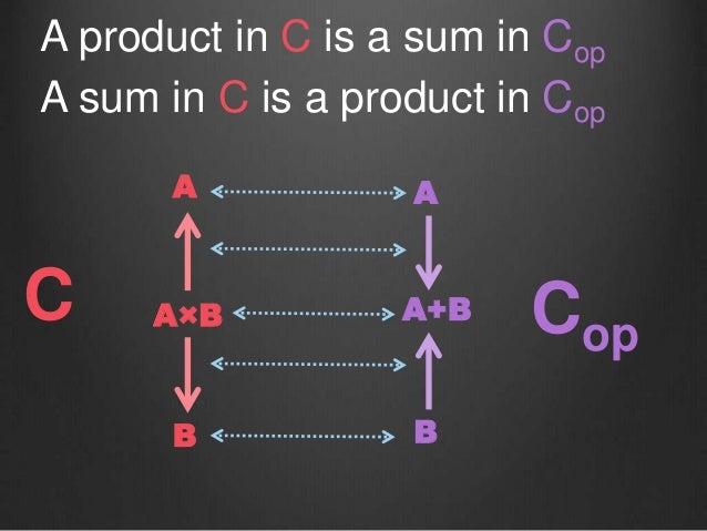 A A×B B A product in C is a sum in Cop A sum in C is a product in Cop A+B B A C Cop