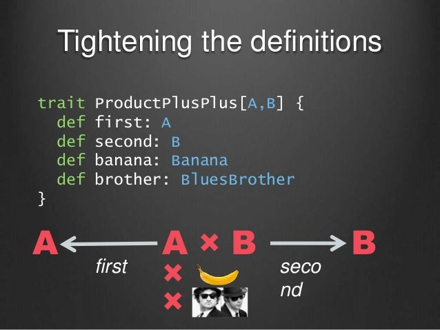 Tightening the definitions A × BA B first seco nd × × trait ProductPlusPlus[A,B] { def first: A def second: B def banana: ...