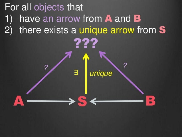 SA B ??? ? ? unique∃ For all objects that 1) have an arrow from A and B 2) there exists a unique arrow from S