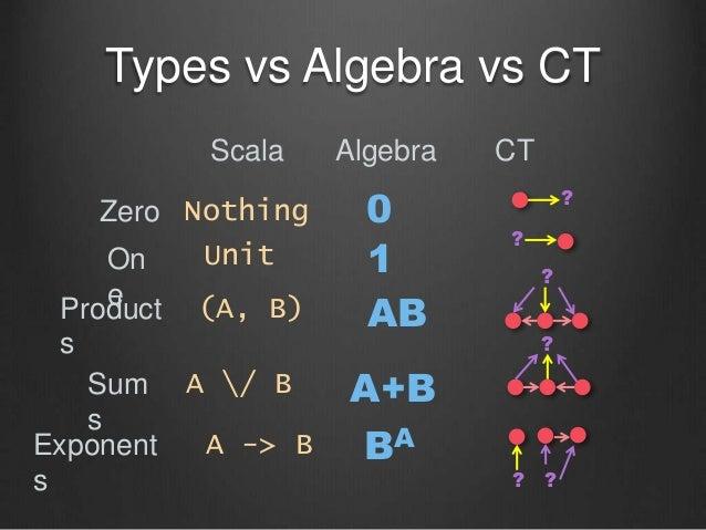 Zero On eProduct s Sum s Exponent s Scala Algebra (A, B) 0 1 AB A+B A -> B A / B Nothing Unit BA Types vs Algebra vs CT CT...