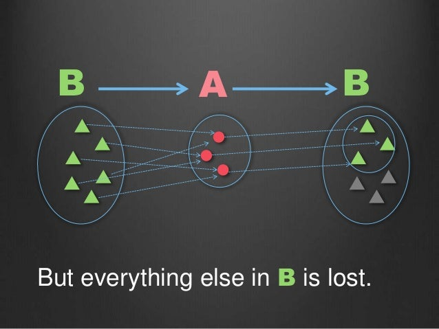 B But everything else in B is lost. A B