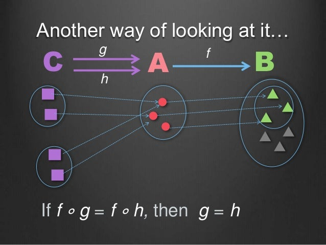 Another way of looking at it… C A Bfg h If f ∘ g = f ∘ h, then g = h