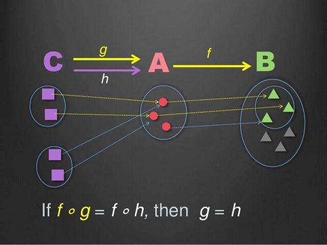 C A Bfg h If f ∘ g = f ∘ h, then g = h