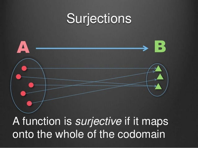 Surjections A B A function is surjective if it maps onto the whole of the codomain