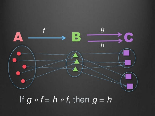 A B C If g ∘ f = h ∘ f, then g = h f g h