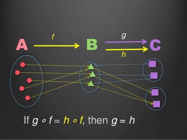 A B C f g h If g ∘ f = h ∘ f, then g = h
