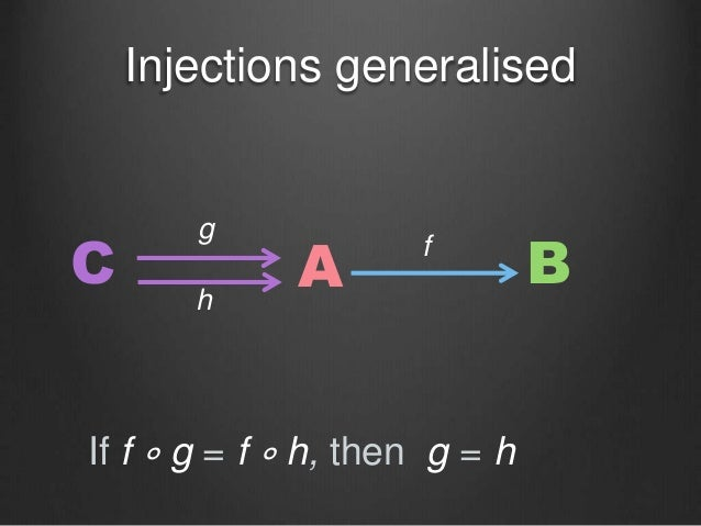 Injections generalised C A Bf g h If f ∘ g = f ∘ h, then g = h