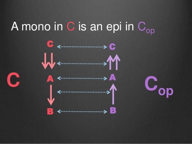 C A B A mono in C is an epi in Cop A B C Cop C