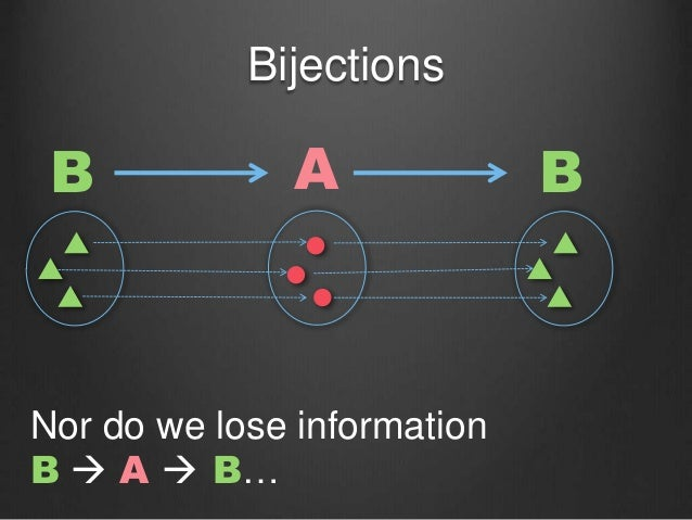 Bijections B Nor do we lose information B  A  B… A B