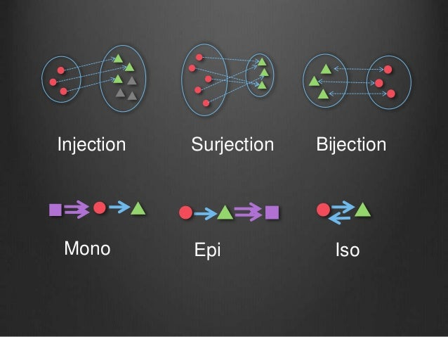 Injection Surjection Bijection Mono Epi Iso