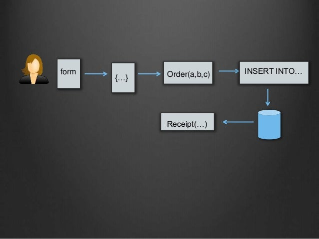 form {…} Order(a,b,c) INSERT INTO… Receipt(…)